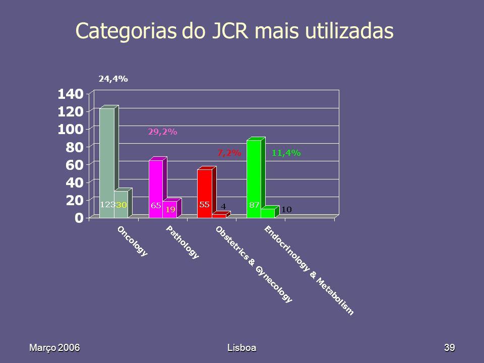 Março 2006Lisboa39 24,4% 29,2% 7,2%11,4% Categorias do JCR mais utilizadas