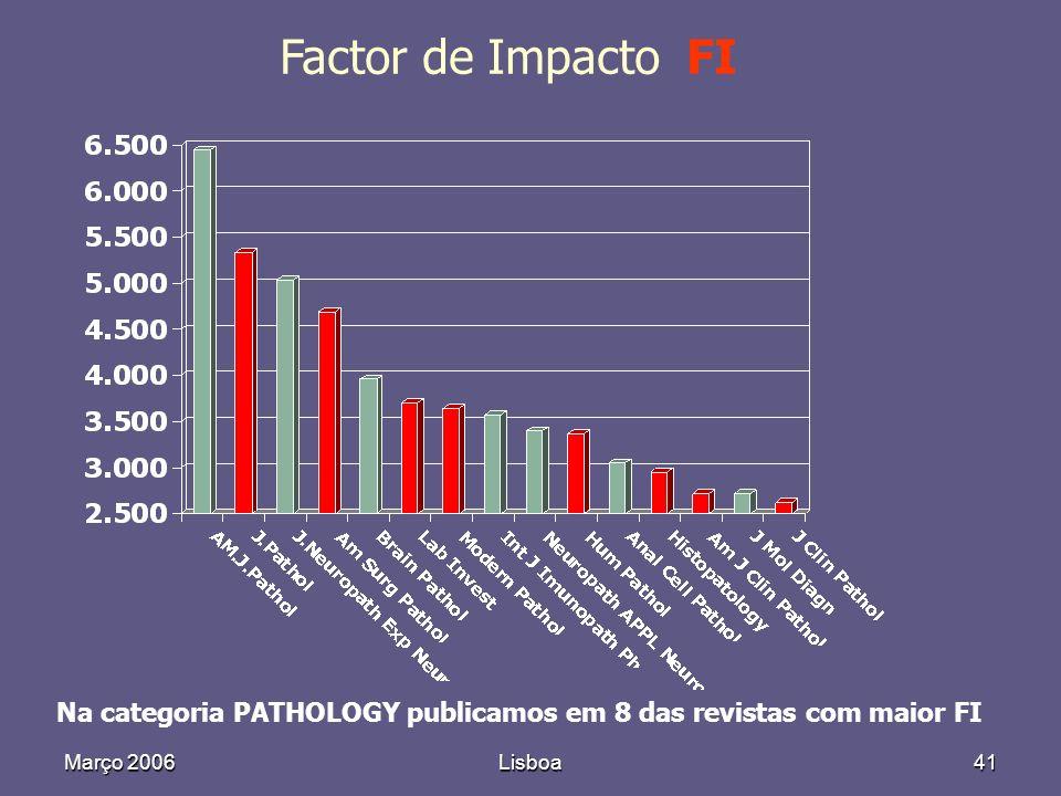 Março 2006Lisboa41 Factor de Impacto FI Na categoria PATHOLOGY publicamos em 8 das revistas com maior FI