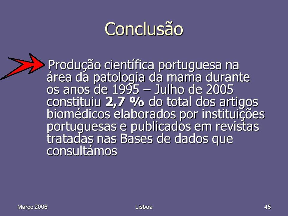 Março 2006Lisboa45 Conclusão Produção científica portuguesa na área da patologia da mama durante os anos de 1995 – Julho de 2005 constituiu 2,7 % do total dos artigos biomédicos elaborados por instituições portuguesas e publicados em revistas tratadas nas Bases de dados que consultámos Produção científica portuguesa na área da patologia da mama durante os anos de 1995 – Julho de 2005 constituiu 2,7 % do total dos artigos biomédicos elaborados por instituições portuguesas e publicados em revistas tratadas nas Bases de dados que consultámos