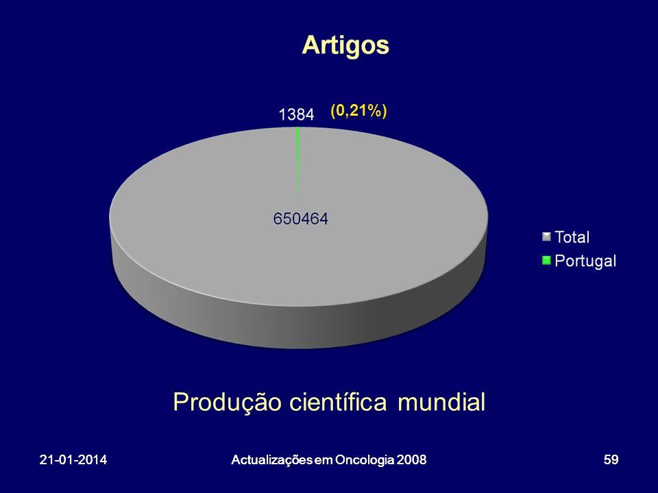 21-01-2014Actualizações em Oncologia 20085921-01-2014Actualizações em Oncologia 200859 Produção científica mundial (0,21%)