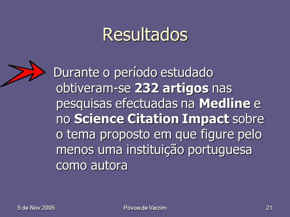 5 de Nov 2005Póvoa de Varzim21 Resultados Durante o período estudado obtiveram-se 232 artigos nas pesquisas efectuadas na Medline e no Science Citatio