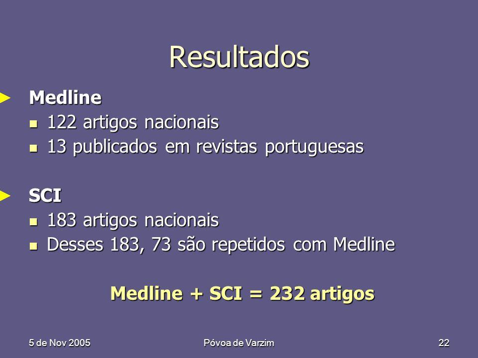 5 de Nov 2005Póvoa de Varzim22 Resultados Medline 122 artigos nacionais 122 artigos nacionais 13 publicados em revistas portuguesas 13 publicados em revistas portuguesasSCI 183 artigos nacionais 183 artigos nacionais Desses 183, 73 são repetidos com Medline Desses 183, 73 são repetidos com Medline Medline + SCI = 232 artigos Medline + SCI = 232 artigos