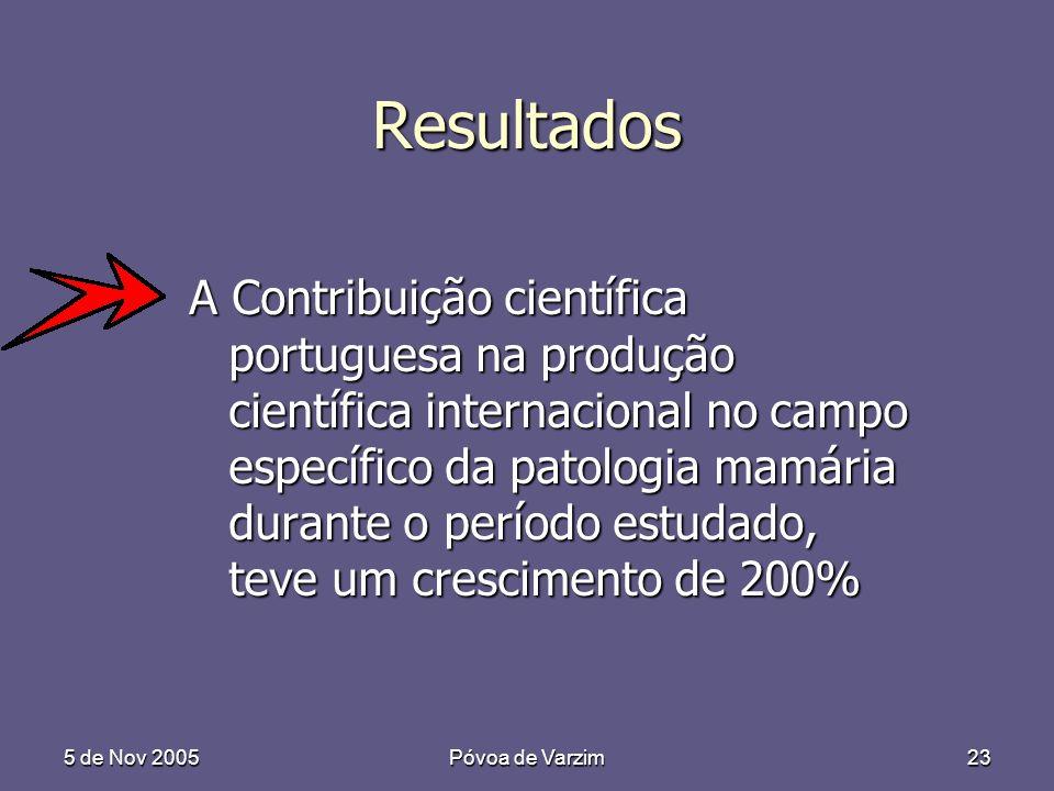 5 de Nov 2005Póvoa de Varzim23 Resultados A Contribuição científica portuguesa na produção científica internacional no campo específico da patologia mamária durante o período estudado, teve um crescimento de 200%
