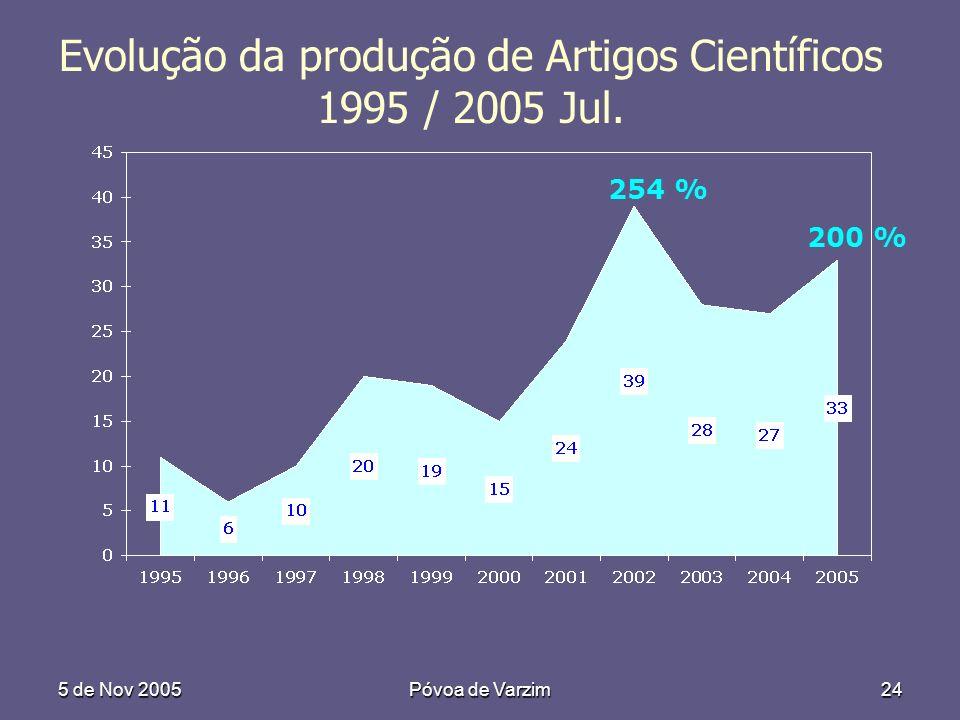 5 de Nov 2005Póvoa de Varzim24 Evolução da produção de Artigos Científicos 1995 / 2005 Jul. 254 % 200 %