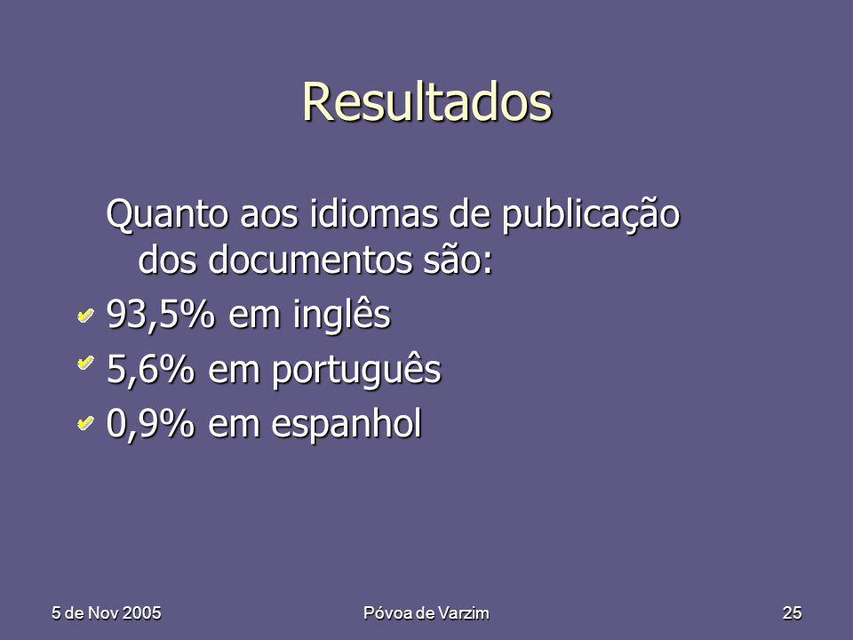 5 de Nov 2005Póvoa de Varzim25 Resultados Quanto aos idiomas de publicação dos documentos são: 93,5% em inglês 5,6% em português 0,9% em espanhol