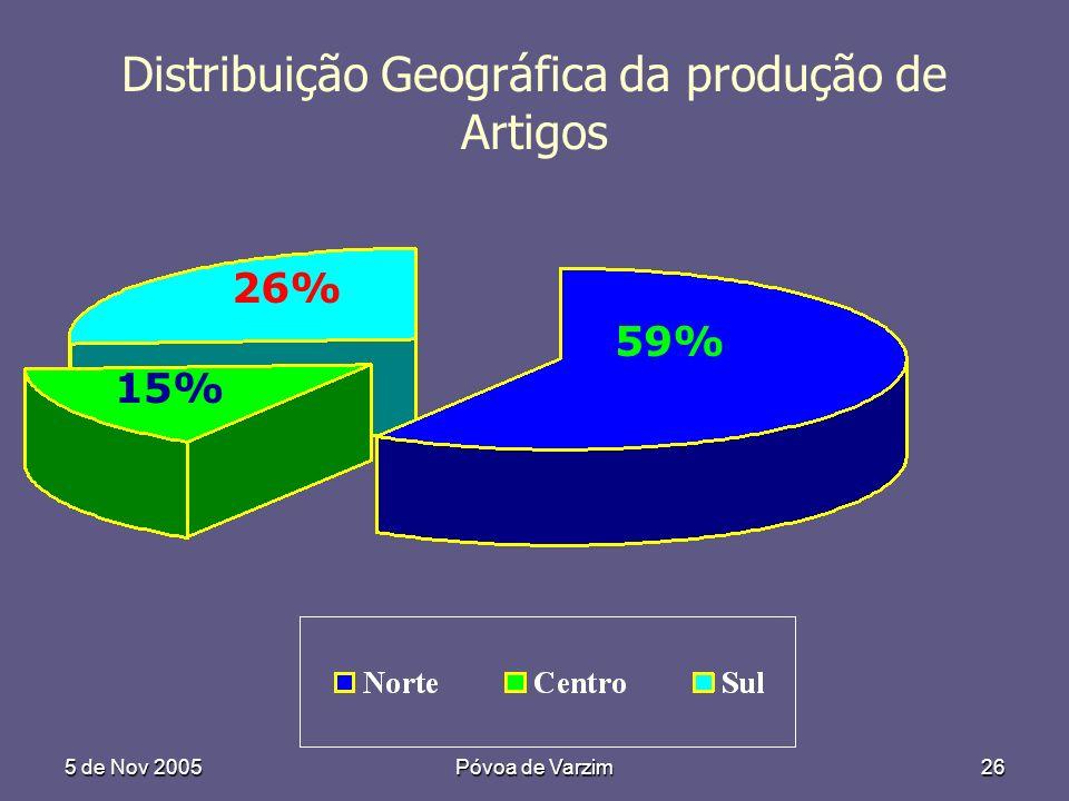 5 de Nov 2005Póvoa de Varzim26 59% 26% 15% Distribuição Geográfica da produção de Artigos