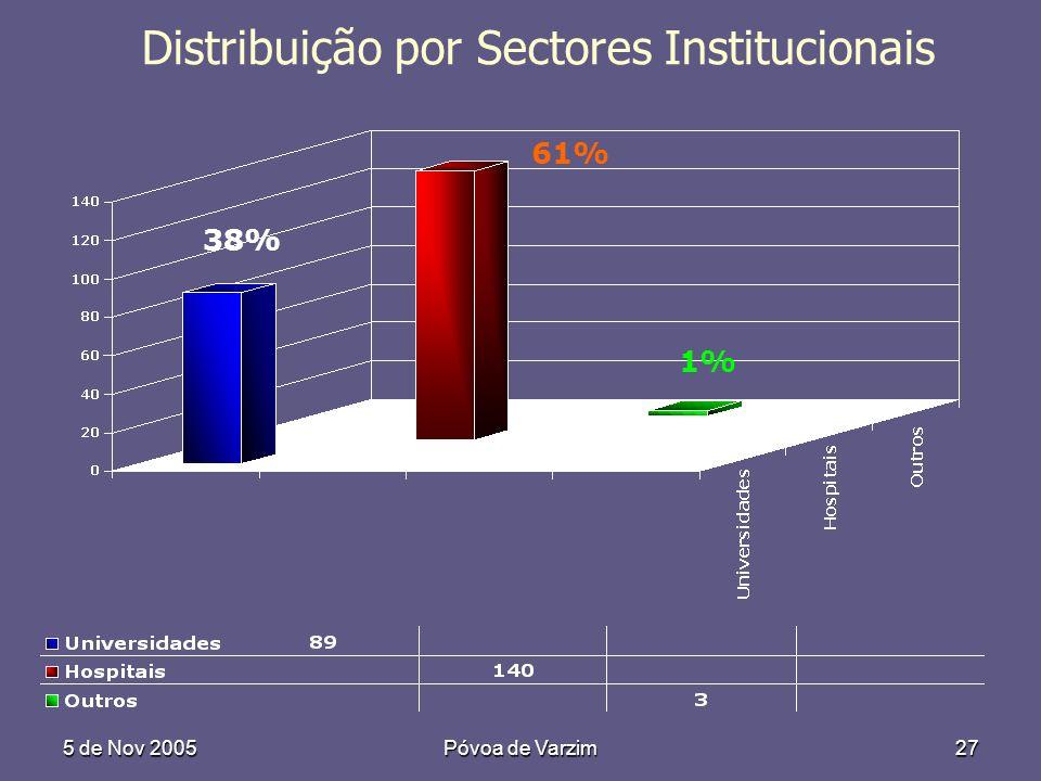 5 de Nov 2005Póvoa de Varzim27 Distribuição por Sectores Institucionais 61% 38% 1%