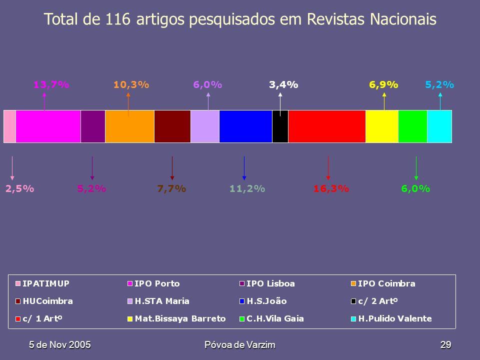 5 de Nov 2005Póvoa de Varzim29 Total de 116 artigos pesquisados em Revistas Nacionais 2,5%5,2%7,7%11,2%16,3%6,0% 13,7%10,3%6,0%3,4%6,9%5,2%