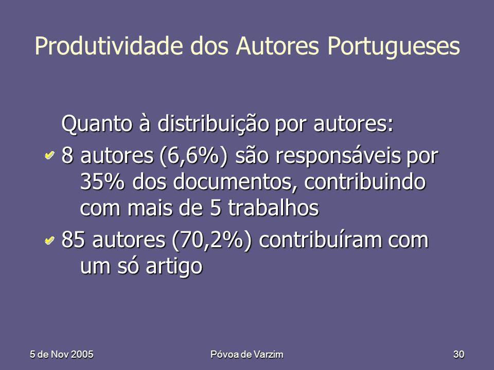 5 de Nov 2005Póvoa de Varzim30 Produtividade dos Autores Portugueses Quanto à distribuição por autores: 8 autores (6,6%) são responsáveis por 35% dos documentos, contribuindo com mais de 5 trabalhos 85 autores (70,2%) contribuíram com um só artigo