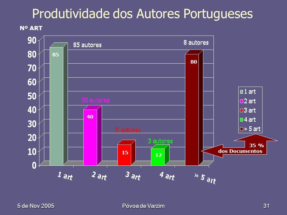 5 de Nov 2005Póvoa de Varzim31 Produtividade dos Autores Portugueses Nº ART 85 40 15 12 80 35 % dos Documentos