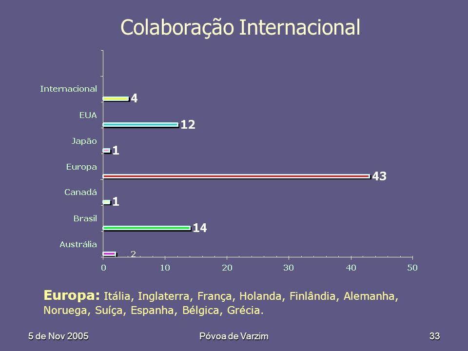 5 de Nov 2005Póvoa de Varzim33 Colaboração Internacional Europa: Itália, Inglaterra, França, Holanda, Finlândia, Alemanha, Noruega, Suíça, Espanha, Bélgica, Grécia.