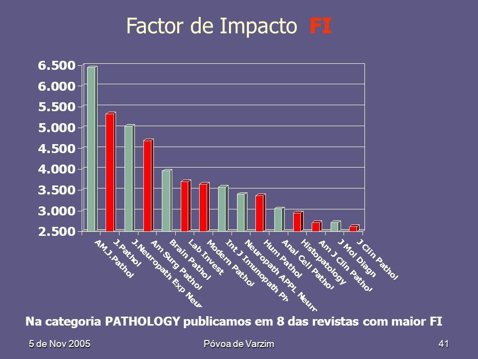 5 de Nov 2005Póvoa de Varzim41 Factor de Impacto FI Na categoria PATHOLOGY publicamos em 8 das revistas com maior FI