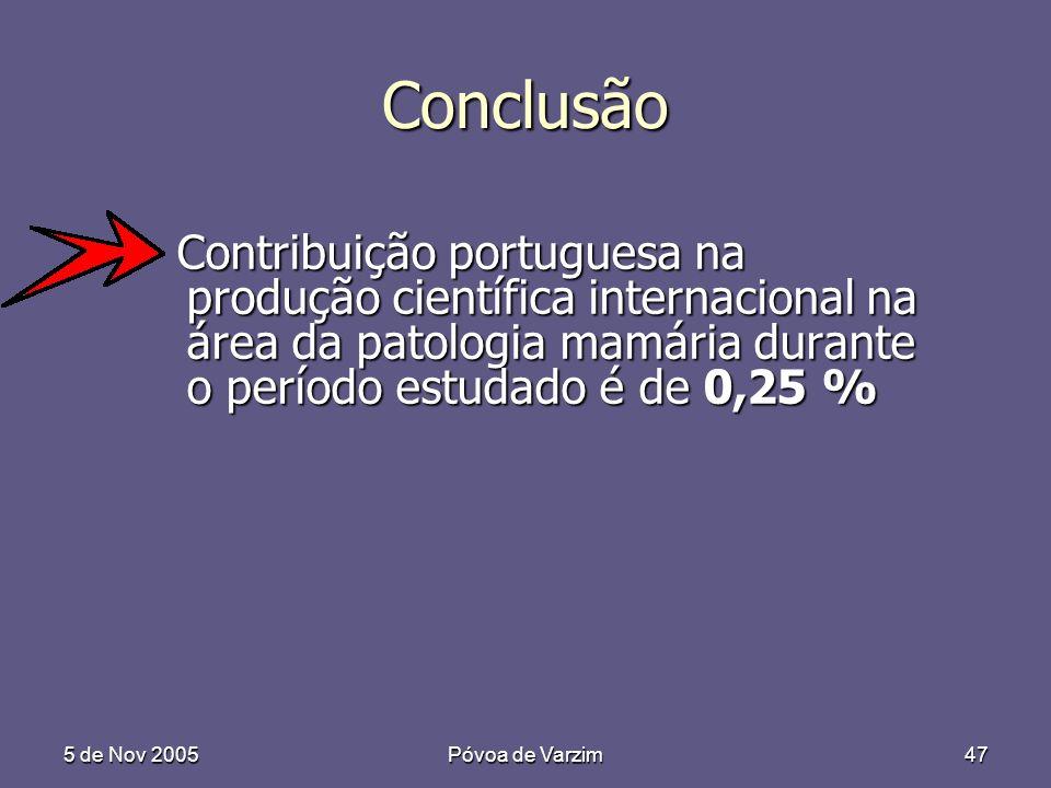 5 de Nov 2005Póvoa de Varzim47 Conclusão Contribuição portuguesa na produção científica internacional na área da patologia mamária durante o período estudado é de 0,25 % Contribuição portuguesa na produção científica internacional na área da patologia mamária durante o período estudado é de 0,25 %