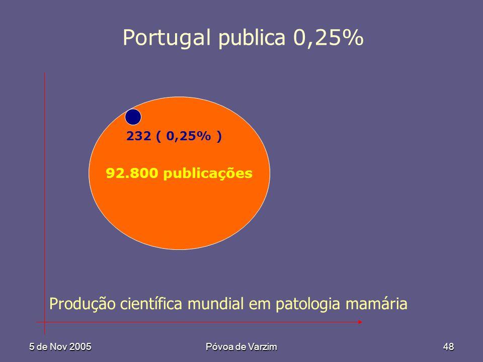 5 de Nov 2005Póvoa de Varzim48 92.800 publicações Produção científica mundial em patologia mamária 232 ( 0,25% ) Portugal publica 0,25%