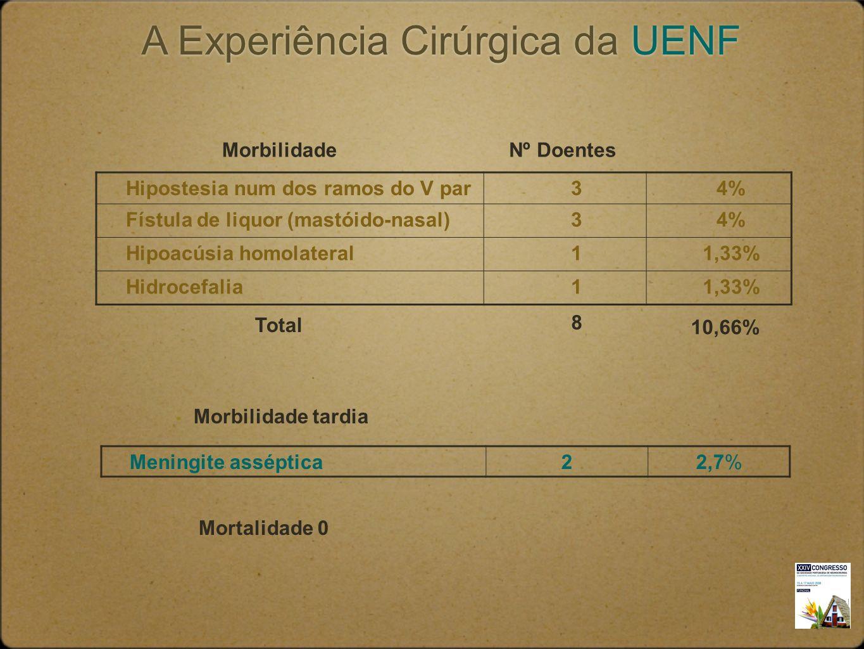 Hipostesia num dos ramos do V par34% Fístula de liquor (mastóido-nasal)34% Hipoacúsia homolateral11,33% Hidrocefalia11,33% 10,66% 8 Total MorbilidadeN
