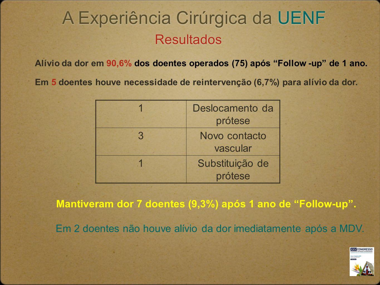 A Experiência Cirúrgica da UENF Resultados Alívio da dor em 90,6% dos doentes operados (75) após Follow -up de 1 ano. Em 5 doentes houve necessidade d