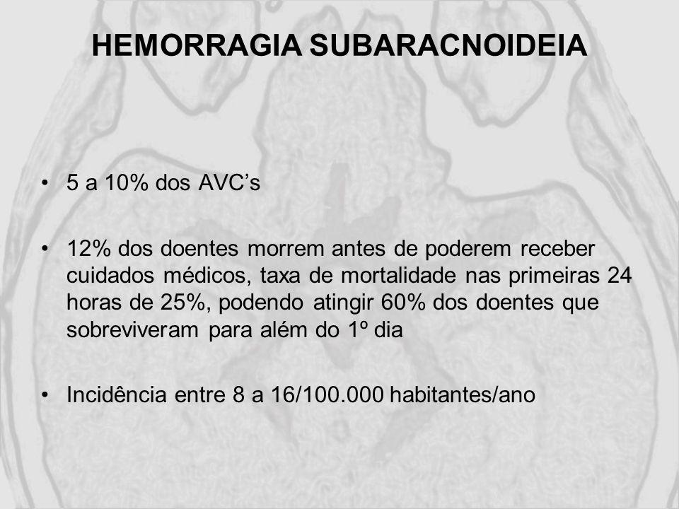HEMORRAGIA SUBARACNOIDEIA 5 a 10% dos AVCs 12% dos doentes morrem antes de poderem receber cuidados médicos, taxa de mortalidade nas primeiras 24 hora