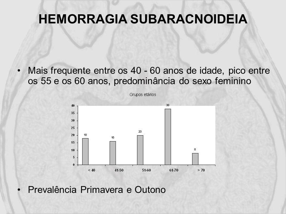 HEMORRAGIA SUBARACNOIDEIA Mais frequente entre os 40 - 60 anos de idade, pico entre os 55 e os 60 anos, predominância do sexo feminino Prevalência Pri
