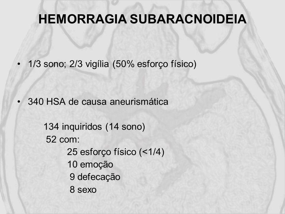 HEMORRAGIA SUBARACNOIDEIA 1/3 sono; 2/3 vigília (50% esforço físico) 340 HSA de causa aneurismática 134 inquiridos (14 sono) 52 com: 25 esforço físico