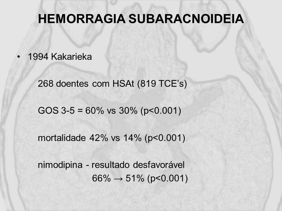 HEMORRAGIA SUBARACNOIDEIA 1994 Kakarieka 268 doentes com HSAt (819 TCEs) GOS 3-5 = 60% vs 30% (p<0.001) mortalidade 42% vs 14% (p<0.001) nimodipina -