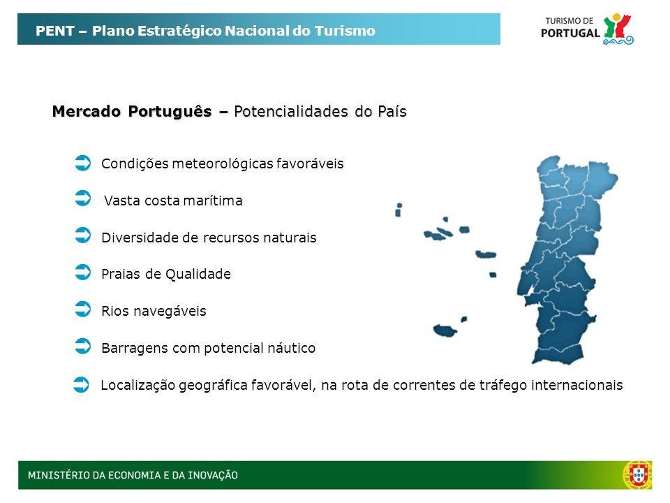 PENT – Plano Estratégico Nacional do Turismo Mercado Português – Potencialidades do Turismo Náutico Motivação Turística (1,2%) Consolidada oferta das marinas do Algarve Crescente dinamização de eventos náuticos de âmbito internacional Lisboa representa o 6º porto Ibérico (5,2% de quota de passageiros) Porto de Lisboa tem um dos melhores crescimentos a nível europeu Crescimento dos cruzeiros (emergência do atlântico) Crescimento dos mercados de charters náuticos