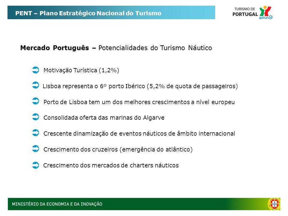 PENT – Plano Estratégico Nacional do Turismo Mercado Português – Potencialidades do Turismo Náutico Motivação Turística (1,2%) Consolidada oferta das