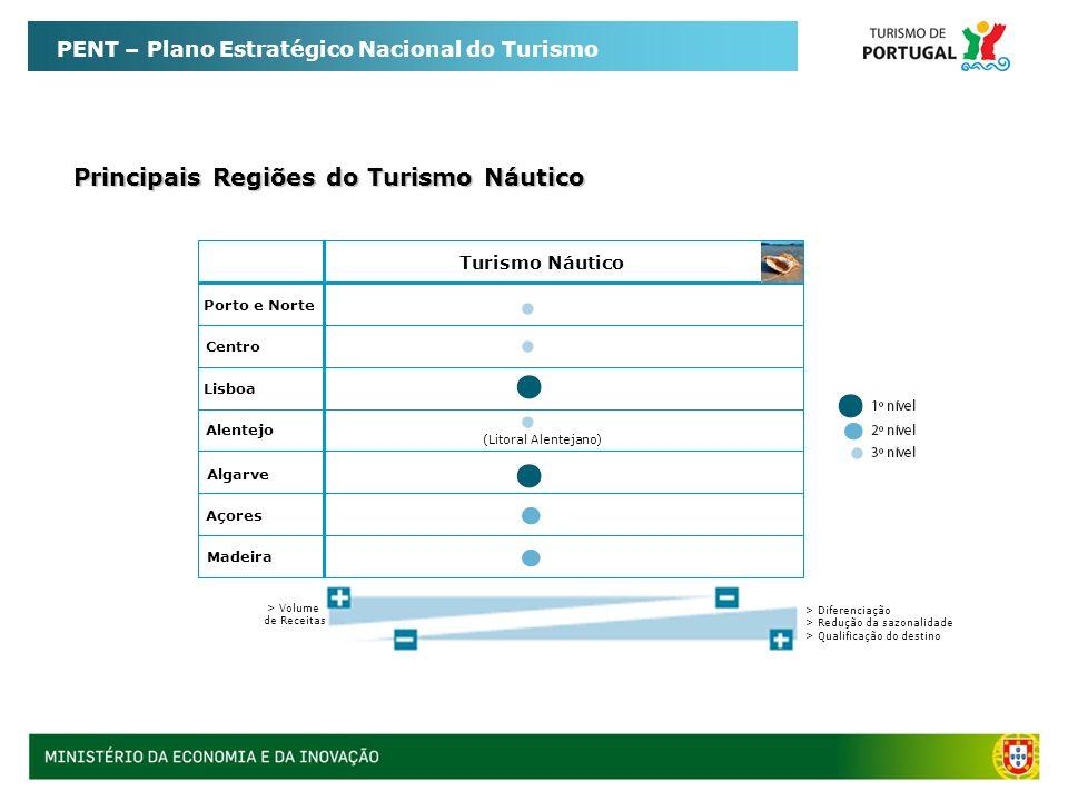 PENT – Plano Estratégico Nacional do Turismo Principais Regiões do Turismo Náutico > Volume de Receitas > Diferenciação > Redução da sazonalidade > Qu