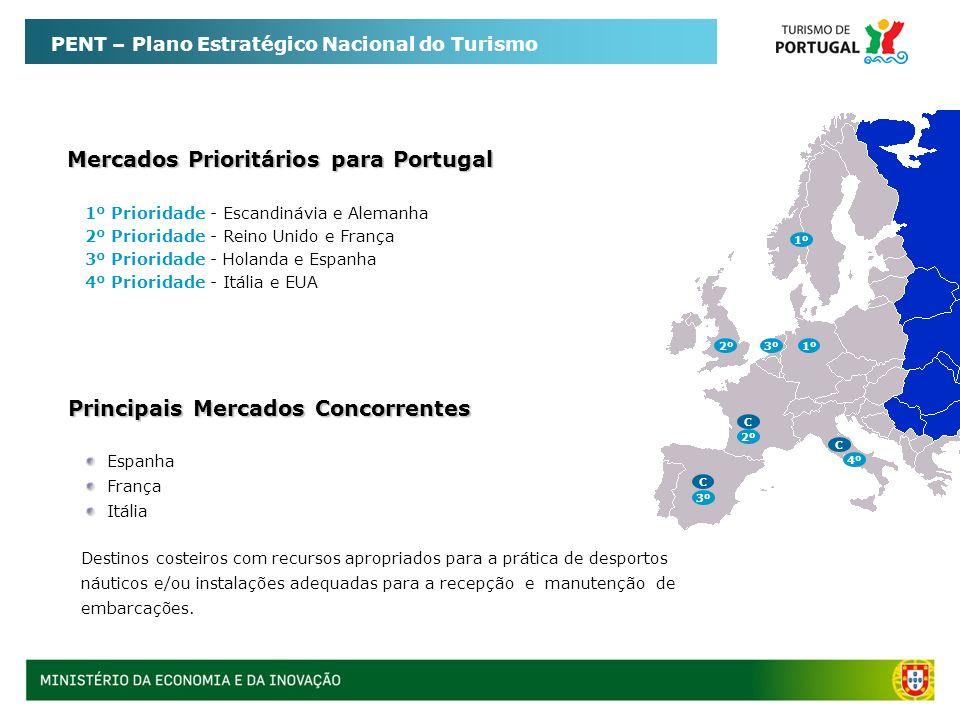 PENT – Plano Estratégico Nacional do Turismo Mercado Europeu – Oportunidades para Portugal Representa 2.8 milhões de viagens/ano na Europa Vela e o mergulho contam com mais de 1 milhão de praticantes federados na Europa Gasto por pessoa varia entre 80 a 500 euros por dia Representa 1,2% do total das viagens de lazer realizadas pelos europeus Taxa de crescimento de 8% a 10% ao ano