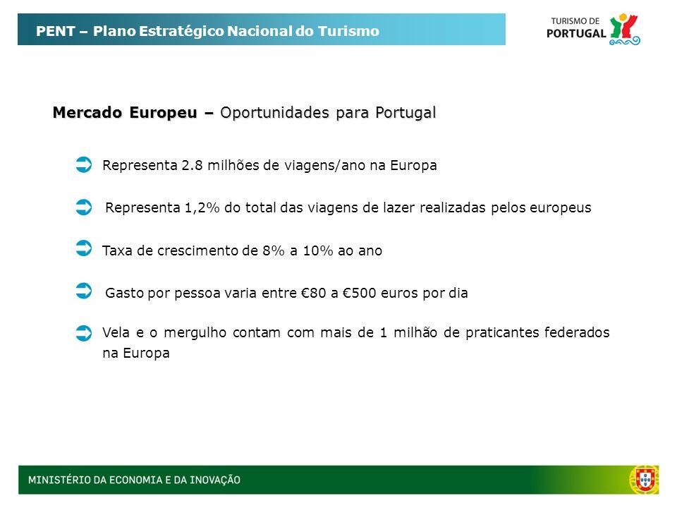 PENT – Plano Estratégico Nacional do Turismo Mercado Europeu – Oportunidades para Portugal Representa 2.8 milhões de viagens/ano na Europa Vela e o me