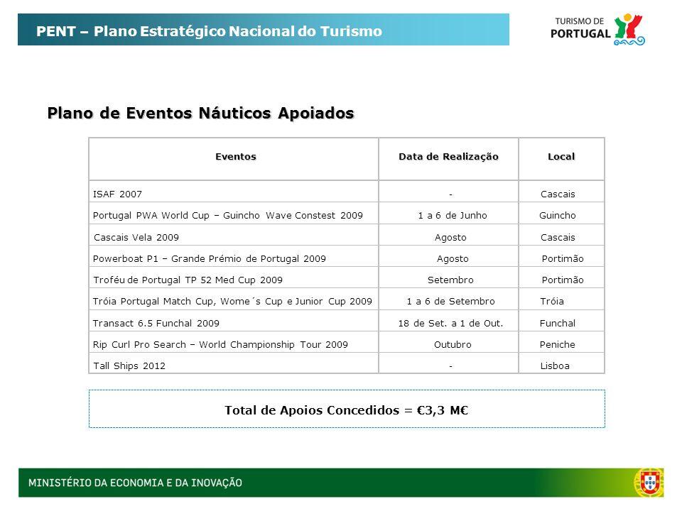 PENT – Plano Estratégico Nacional do Turismo Plano de Eventos Náuticos Apoiados Total de Apoios Concedidos = 3,3 M - Cascais Vela 2009 - ISAF 2007 Por
