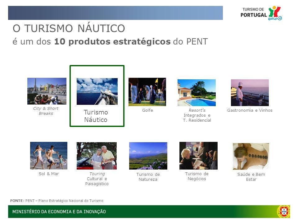 O TURISMO NÁUTICO é um dos 10 produtos estratégicos do PENT Turismo de Natureza Golfe Turismo Náutico Saúde e Bem Estar Turismo de Negócios Resorts In