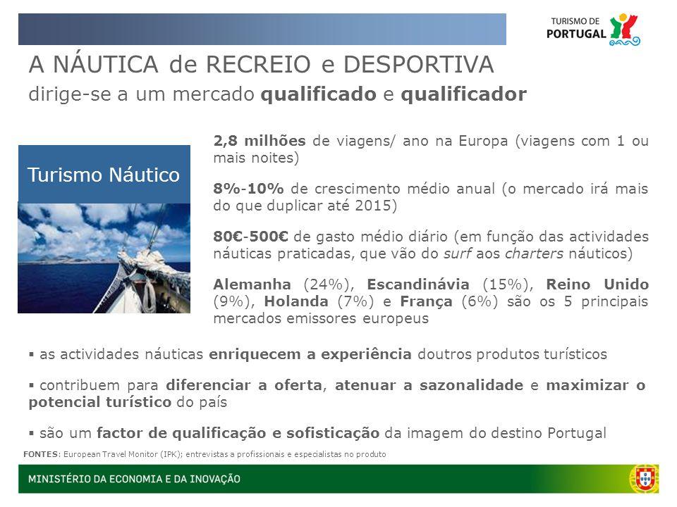 A NÁUTICA de RECREIO e DESPORTIVA dirige-se a um mercado qualificado e qualificador Turismo Náutico 2,8 milhões de viagens/ ano na Europa (viagens com