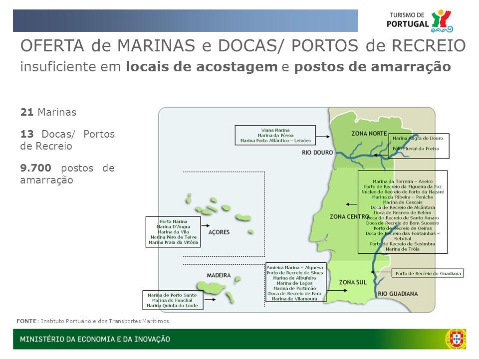 OFERTA de MARINAS e DOCAS/ PORTOS de RECREIO insuficiente em locais de acostagem e postos de amarração 21 Marinas 13 Docas/ Portos de Recreio 9.700 po