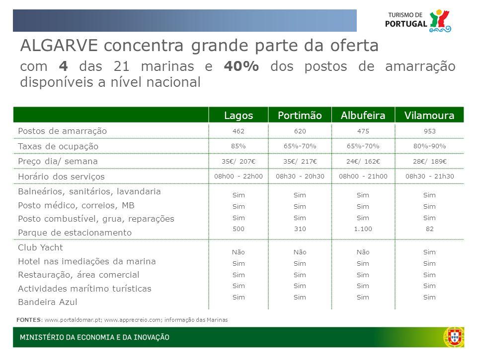 ALGARVE concentra grande parte da oferta com 4 das 21 marinas e 40% dos postos de amarração disponíveis a nível nacional FONTES: www.portaldomar.pt; w