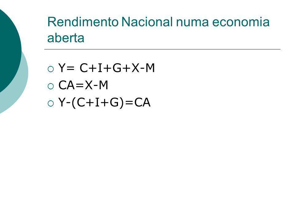 Rendimento Nacional numa economia aberta Y= C+I+G+X-M CA=X-M Y-(C+I+G)=CA
