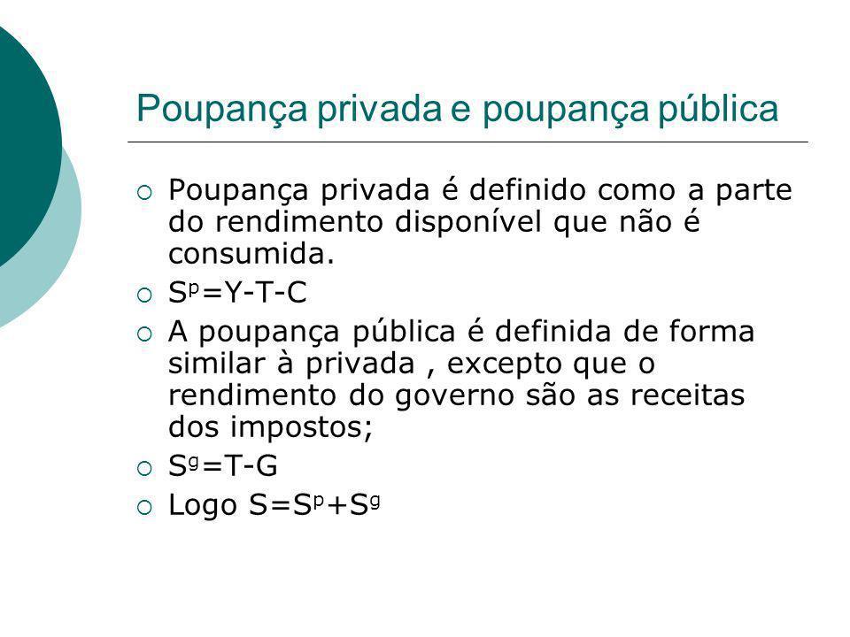 Poupança privada e poupança pública Poupança privada é definido como a parte do rendimento disponível que não é consumida. S p =Y-T-C A poupança públi