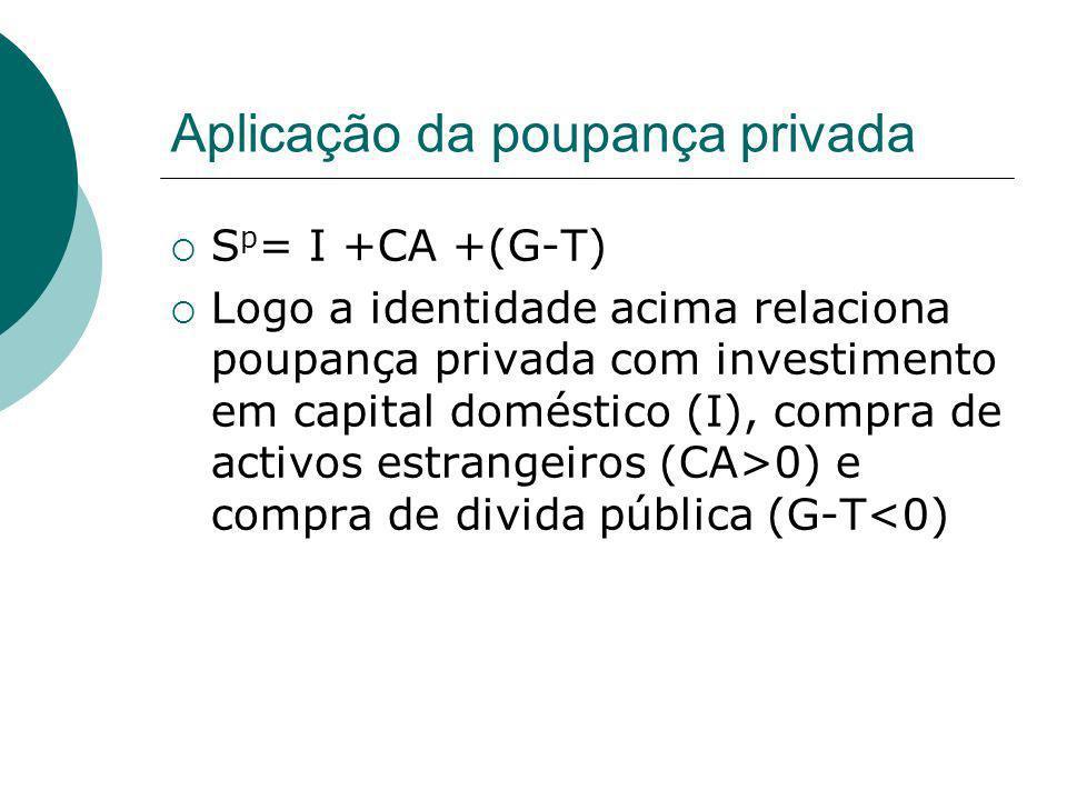 Aplicação da poupança privada S p = I +CA +(G-T) Logo a identidade acima relaciona poupança privada com investimento em capital doméstico (I), compra