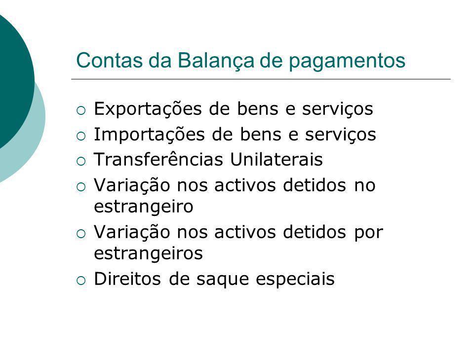Contas da Balança de pagamentos Exportações de bens e serviços Importações de bens e serviços Transferências Unilaterais Variação nos activos detidos