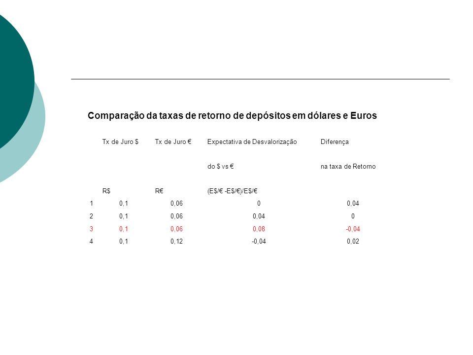 Comparação da taxas de retorno de depósitos em dólares e Euros Tx de Juro $Tx de Juro Expectativa de DesvalorizaçãoDiferença do $ vs na taxa de Retorn