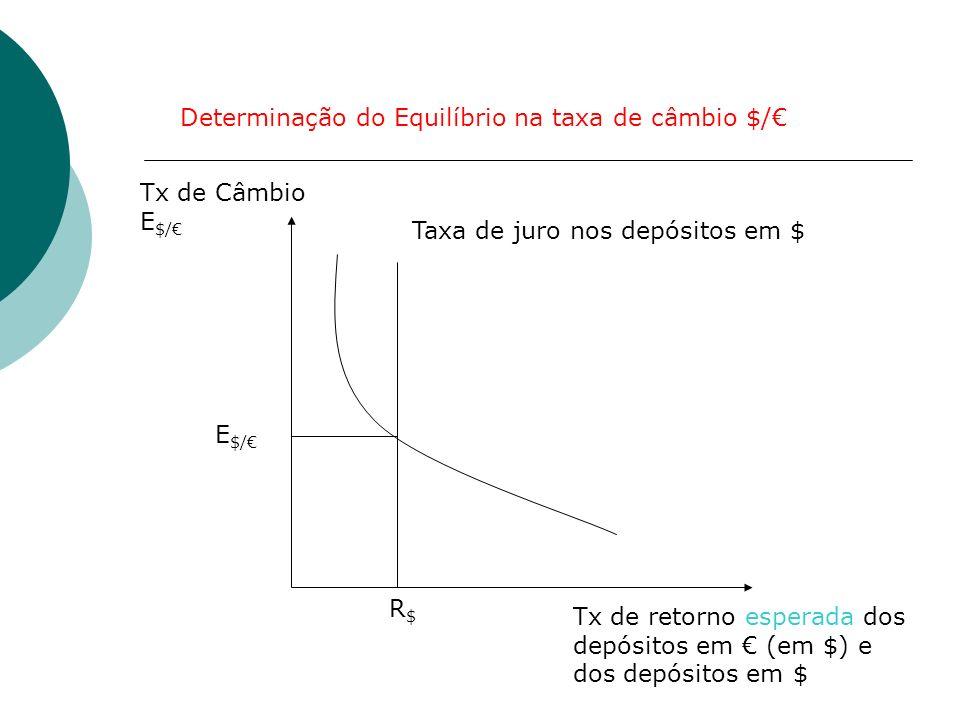 Taxa de juro nos depósitos em $ Tx de Câmbio E $/ Tx de retorno esperada dos depósitos em (em $) e dos depósitos em $ E $/ Determinação do Equilíbrio
