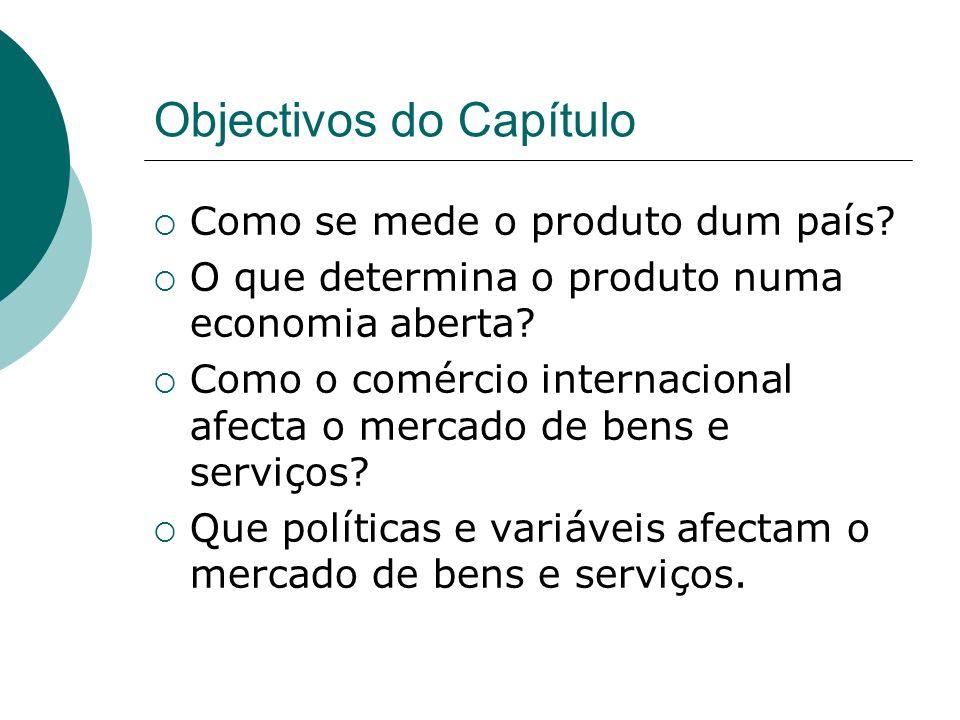 Objectivos do Capítulo Como se mede o produto dum país? O que determina o produto numa economia aberta? Como o comércio internacional afecta o mercado