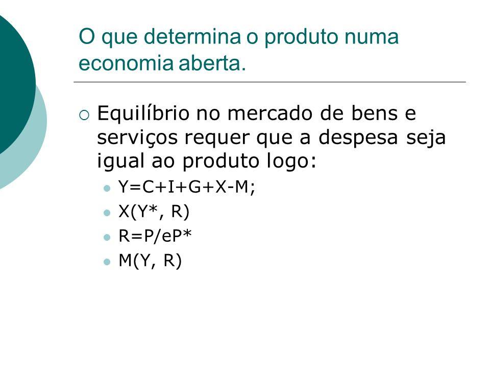 O que determina o produto numa economia aberta. Equilíbrio no mercado de bens e serviços requer que a despesa seja igual ao produto logo: Y=C+I+G+X-M;