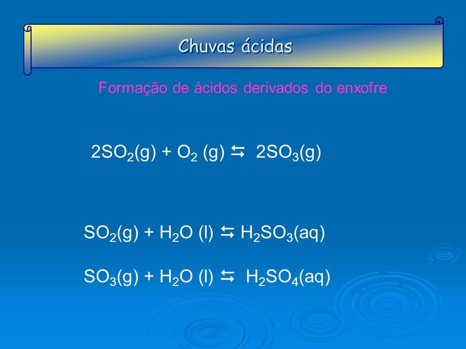 Chuvas ácidas Formação de ácidos derivados do enxofre 2SO 2 (g) + O 2 (g) 2SO 3 (g) SO 2 (g) + H 2 O (l) H 2 SO 3 (aq) SO 3 (g) + H 2 O (l) H 2 SO 4 (