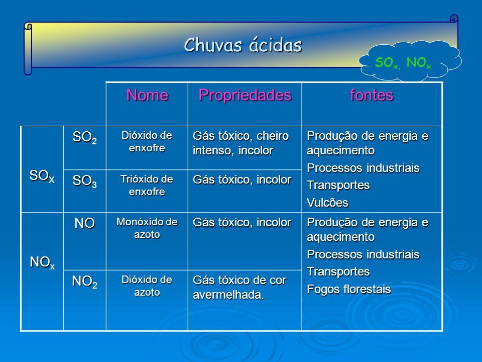 Chuvas ácidas SO x, NO xNomePropriedadesfontes SO SO X SO SO 2 Dióxido de enxofre Gás tóxico, cheiro intenso, incolor Produção de energia e aqueciment
