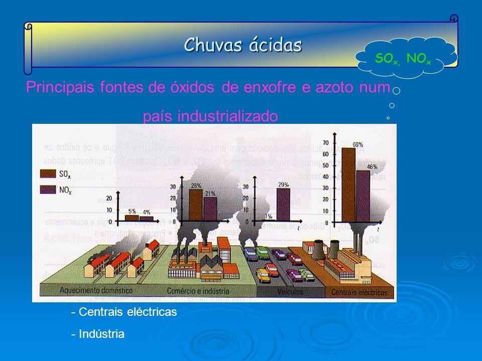 Chuvas ácidas SO x, NO x Principais fontes de óxidos de enxofre e azoto num país industrializado - Centrais eléctricas - Indústria