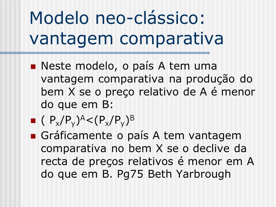 Modelo neo-clássico: vantagem comparativa Neste modelo, o país A tem uma vantagem comparativa na produção do bem X se o preço relativo de A é menor do