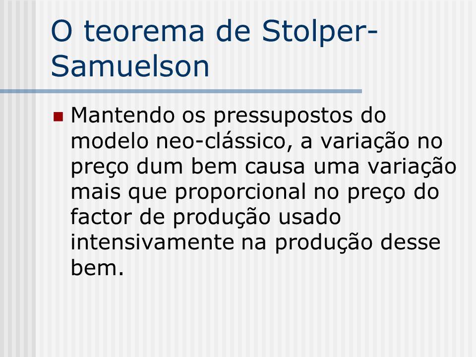 O teorema de Stolper- Samuelson Mantendo os pressupostos do modelo neo-clássico, a variação no preço dum bem causa uma variação mais que proporcional