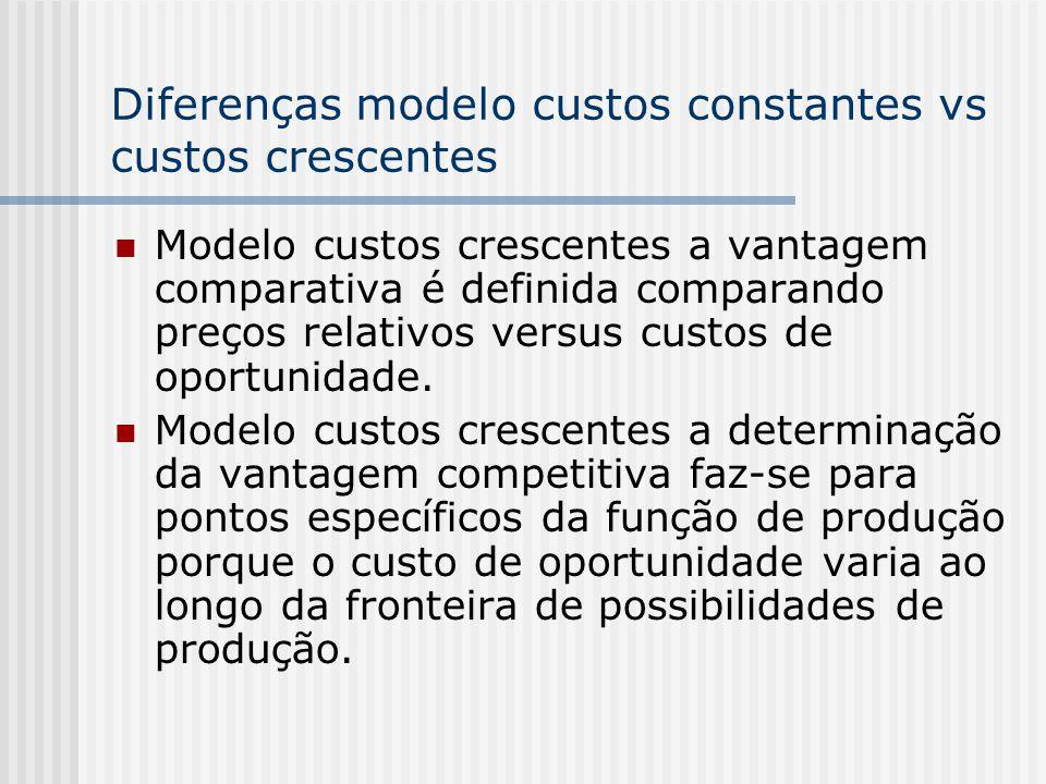 Diferenças modelo custos constantes vs custos crescentes Modelo custos crescentes a vantagem comparativa é definida comparando preços relativos versus