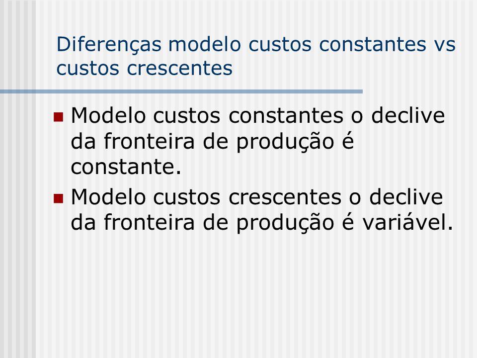 Diferenças modelo custos constantes vs custos crescentes Modelo custos constantes o declive da fronteira de produção é constante. Modelo custos cresce