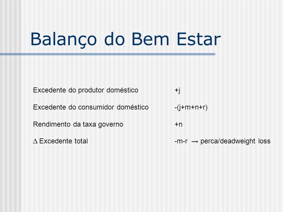 Balanço do Bem Estar Excedente do produtor doméstico +j Excedente do consumidor doméstico-(j+m+n+r) Rendimento da taxa governo+n Excedente total-m-r p